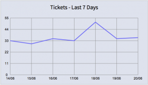 Grapher - Tickets Last 7 Days